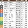 新潟大賞典〜推奨馬と買い目