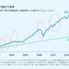 長期、世界分散投資により経済危機を乗り切る