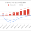 【FX少額投資/手動リピート注文】運用11週目の利益は+228円(累計1,908円)でした【順調に増加】