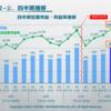 【保有株】システム情報 21.9期3Q決算レビュー