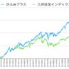 ひふみプラスはTOPIX型インデックスファンドを圧倒している。(アクティブファンド VS インデックスファンド)
