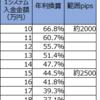 【トラリピ3すくみ検証】トラリピハーフ&ハーフ完全検証:17週目(8/3)。年利換算44.5%です。また仕込みの時期です。
