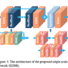 【論文・文献メモ】Enhanced Deep Residual Networks for Single Image Super-Resolution【EDSR】