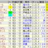 第88回日本ダービー(GI)