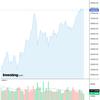2020-08-18 週明け米国株の状況