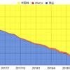 資産状況 39ヶ月目 2018年11月