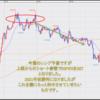 FX米ドル見通しチャート分析|環境認識、初心者へ2021年2月第4週
