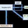 GoogleCardboardとRaspberryPiを使って視界を共有できるロボットを作る