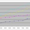 入力文字列をparseIntで解析する場合とScannerを使用する場合との速度の違い