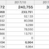 【資産運用】楽ラップ 2018年1月運用報告