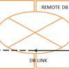 【ORACLE】分散トランザクションについて
