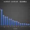 2019年4月からの累計配当記録