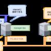 [Docker] コンテナでSquidを動かしてproxyサーバーを構築