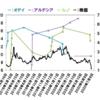 【旧村上ファンド】さらにレオパレス株売却保有率16.77%⇒15.05%⇒13.52%【大量保有報告書】
