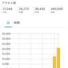 ブログアクセス40万PVに到達したのは、きっと三浦春馬さんの記事のお陰だと思う!!【三浦春馬さんの記事を書くとき使えなかったある言葉】
