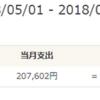 2018年5月 家計簿