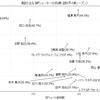 B2にはスリーポイント成功率40%超えが3人。B1では喜多川のみ。