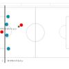 サッカーのルール、オフサイドについて図解を使ってわかりやすく解説。