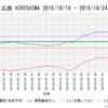 【前兆】大阪東と広島の大気ラドン濃度が上昇中