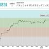 AtCoder が水色になった(`・ω・´)
