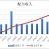 【資産運用】2019.12月の不労所得