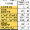 幼保無償化「高所得者に恩恵」 国民・山井氏試算 - 東京新聞(2018年6月7日)