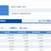 都道府県別のパスポート発行数のデータ分析1 - R言語のtidyverseパッケージのread_csv関数でデータを読み込む。
