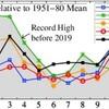 10月の世界平均気温観測史上2位