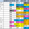【中山記念(G2) 枠順確定2021】全頭詳細コメントつき