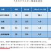 日本政府のいう「クラスター」は「複数感染事例」です
