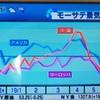2019/6/8 収支報告 損失-691,972円