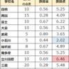 【2022年度版】東京都公立中高一貫校11校の内申点は適性検査の得点に換算したらどうなるのか。