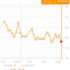 糖質制限ダイエット日記 2/21 59.2kg (▲1.2) 今日は「俺のやきとり」の日!
