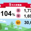 9月度総発電量  睦沢町1号・2号発電所、前田塾1号発電所