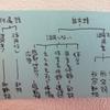 【言語一般】「学校文法」と「日本語教育のための文法」の違い