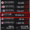 株価急騰局面で完全に売りぬいた!SPYD全株売却!!