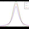 pythonで正規性の検定【コロモゴロフスミルノフ検定(KS検定)】