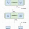 LVS+keepalivedを使ってwebサーバを負荷分散