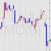 【MO】アルトリアグループが決算発表で株価下落