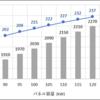 過積載と収益性③(分譲18円編)