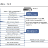 MikroTik hAP acで作るHotspot 2.0環境 (iOS編)
