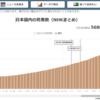 コロナによる5600人の犠牲者は日本の政権による人災だ!