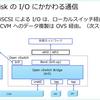 Nutanix AHV の仮想スイッチ入門。(Meetsup #33)