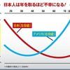 日本人は年をとるほど不幸になっていく