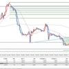 FX 投資 2020年2月10日 NY時間戦略