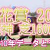 【桜花賞 2020】過去10年データと予想