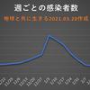 東京都  新型コロナ   313人感染確認   1ヶ月前の感染者数は329人