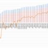【トラリピ2すくみ】トラリピのメキシコペソ円2すくみ検証。第79週 (7/17)は年利換算0%。まだまだペソ円は買いです。