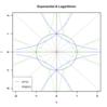 【解析学情報倉庫】指数関数と対数関数に関する基本メモ。