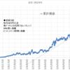 本日の損益 +32,025円